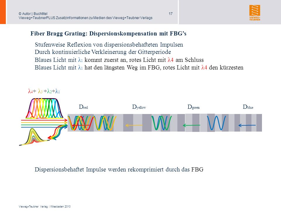 Fiber Bragg Grating: Dispersionskompensation mit FBG's