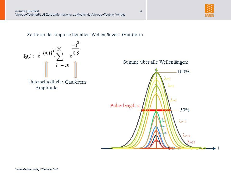 Zeitform der Impulse bei allen Wellenlängen: Gaußform