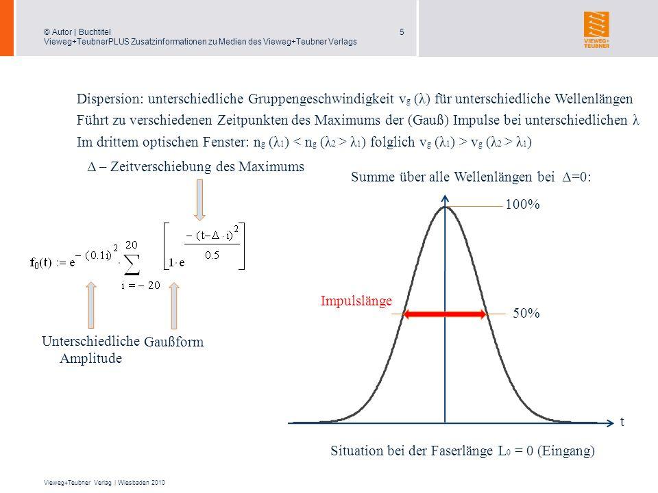 Δ – Zeitverschiebung des Maximums