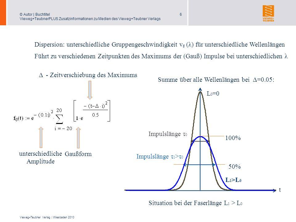 Δ - Zeitverschiebung des Maximums