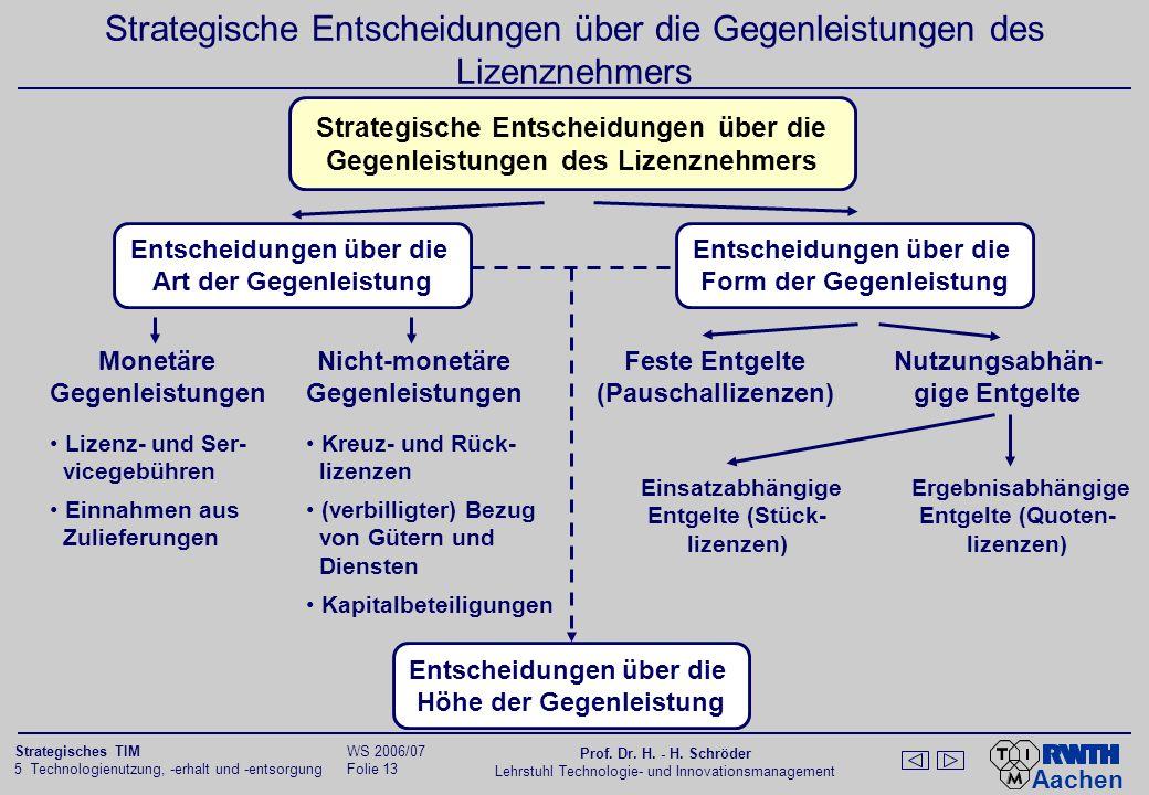 Strategische Entscheidungen über die Gegenleistungen des Lizenznehmers