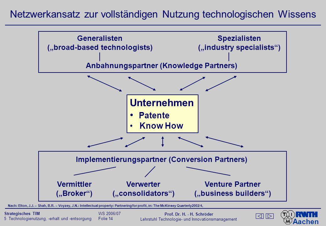 Netzwerkansatz zur vollständigen Nutzung technologischen Wissens
