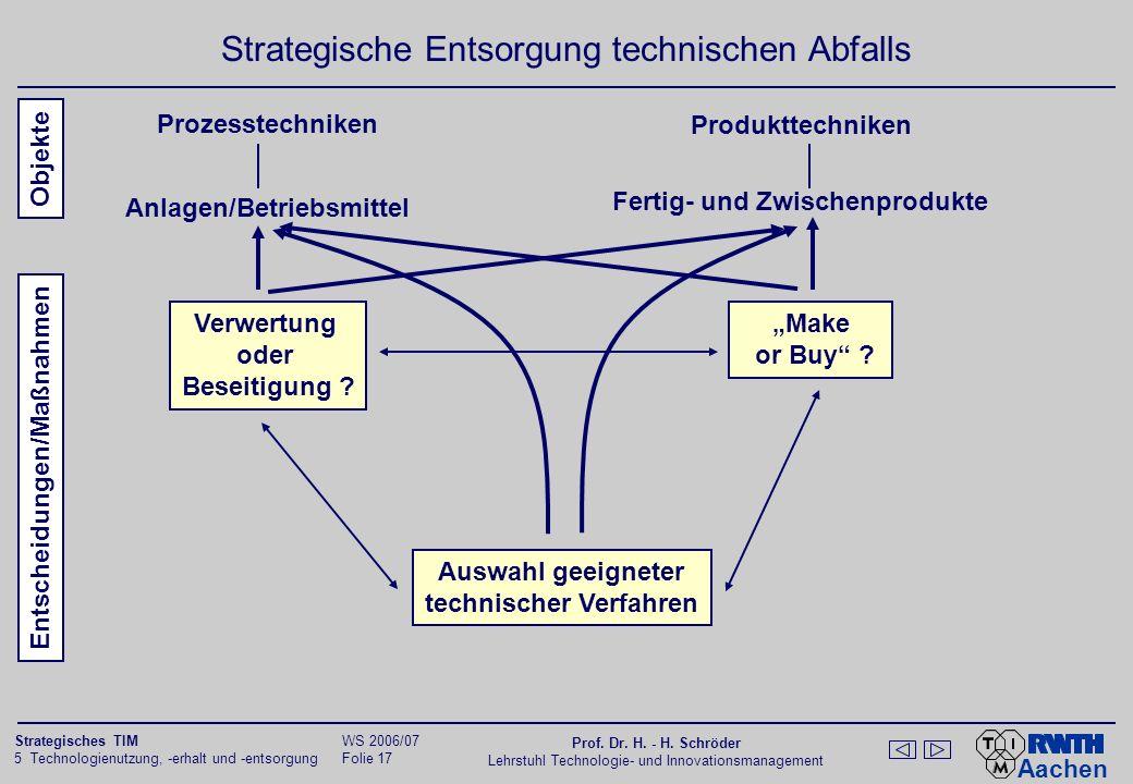 Strategische Entsorgung technischen Abfalls