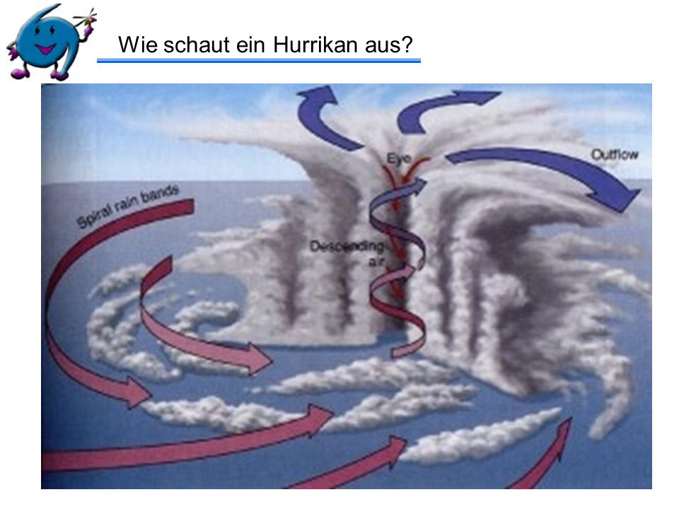 Wie schaut ein Hurrikan aus