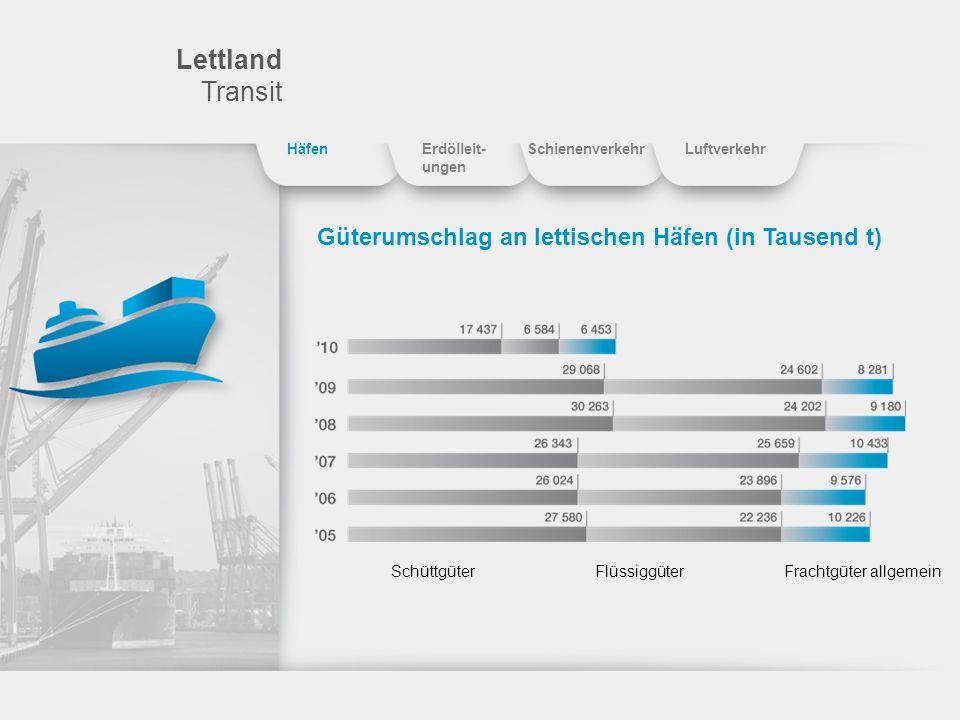 Lettland Transit Güterumschlag an lettischen Häfen (in Tausend t)
