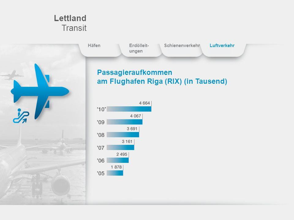 Lettland Transit Passagieraufkommen