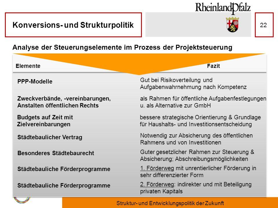 Analyse der Steuerungselemente im Prozess der Projektsteuerung