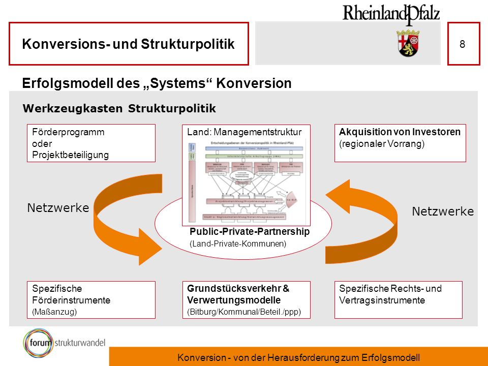 "Erfolgsmodell des ""Systems Konversion"
