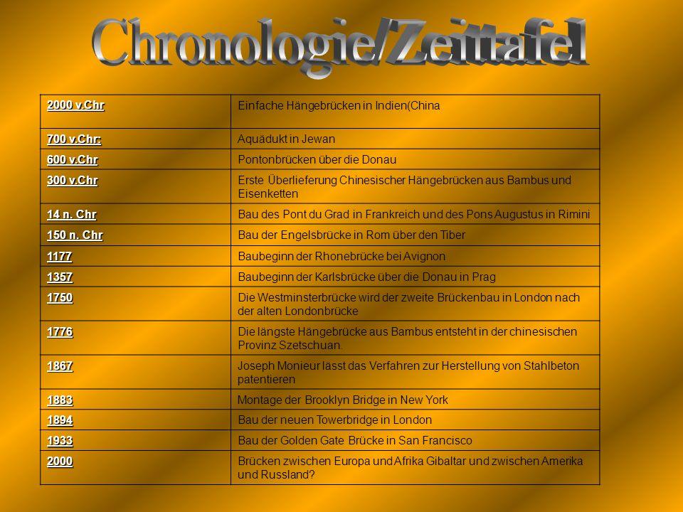 Chronologie/Zeittafel