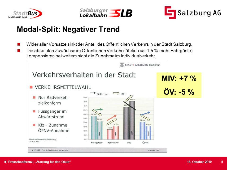 Modal-Split: Negativer Trend