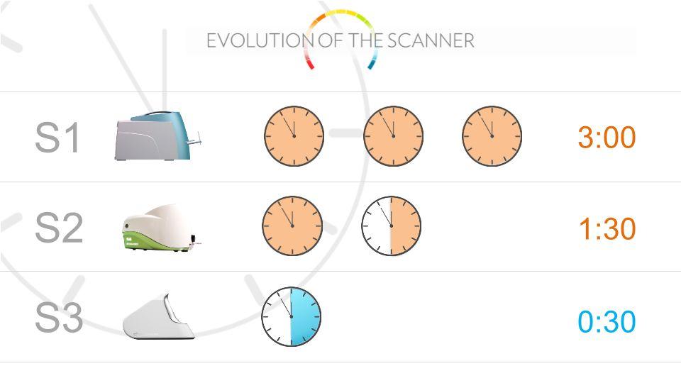 BIOPHOTONIC SCANNER S3 SCHNELLERE SCANZEIT 3:00 S1 1:30 S2 0:30 S3