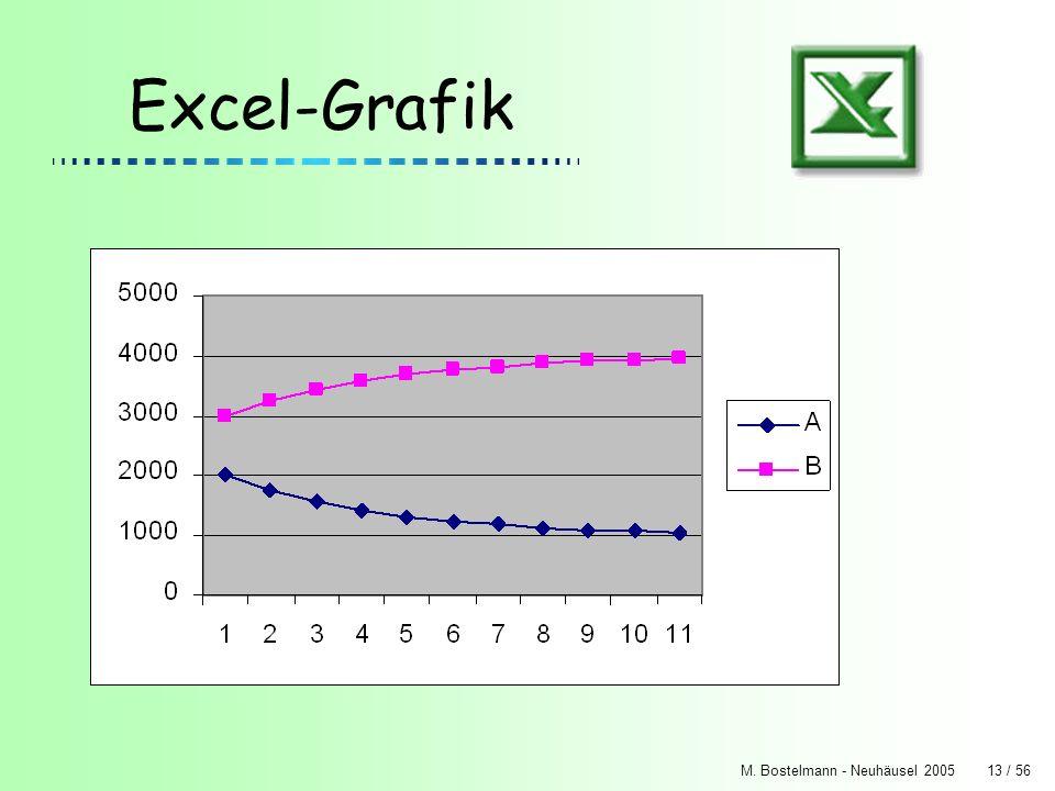Excel-Grafik M. Bostelmann - Neuhäusel 2005