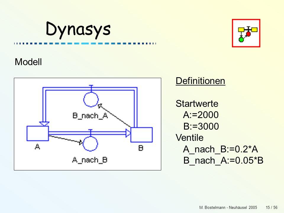 Dynasys Modell Definitionen Startwerte A:=2000 B:=3000 Ventile