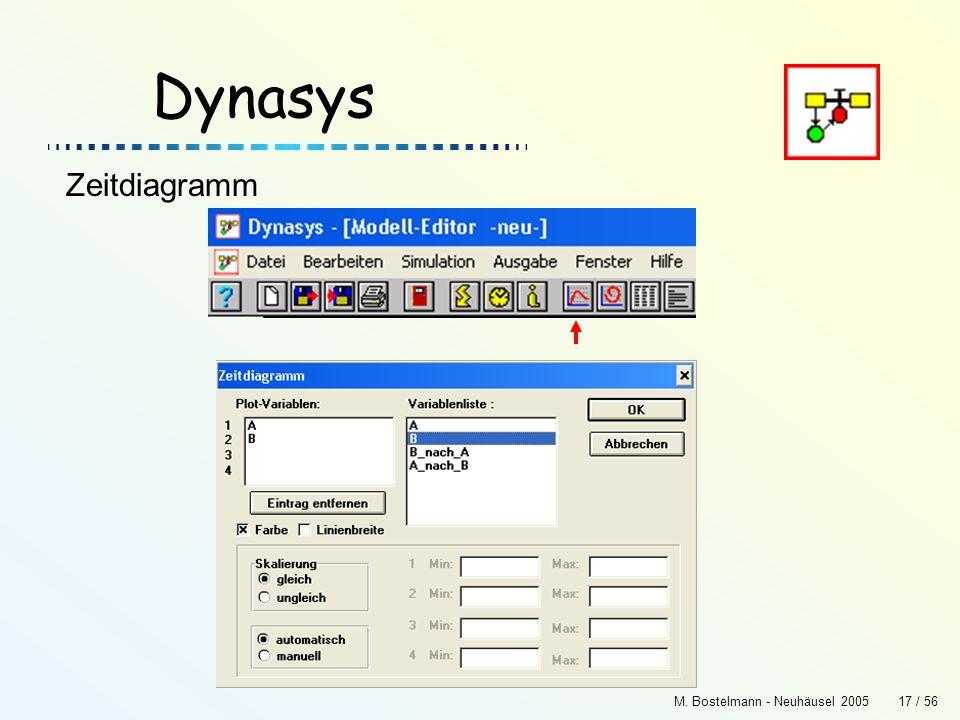 Dynasys Zeitdiagramm M. Bostelmann - Neuhäusel 2005