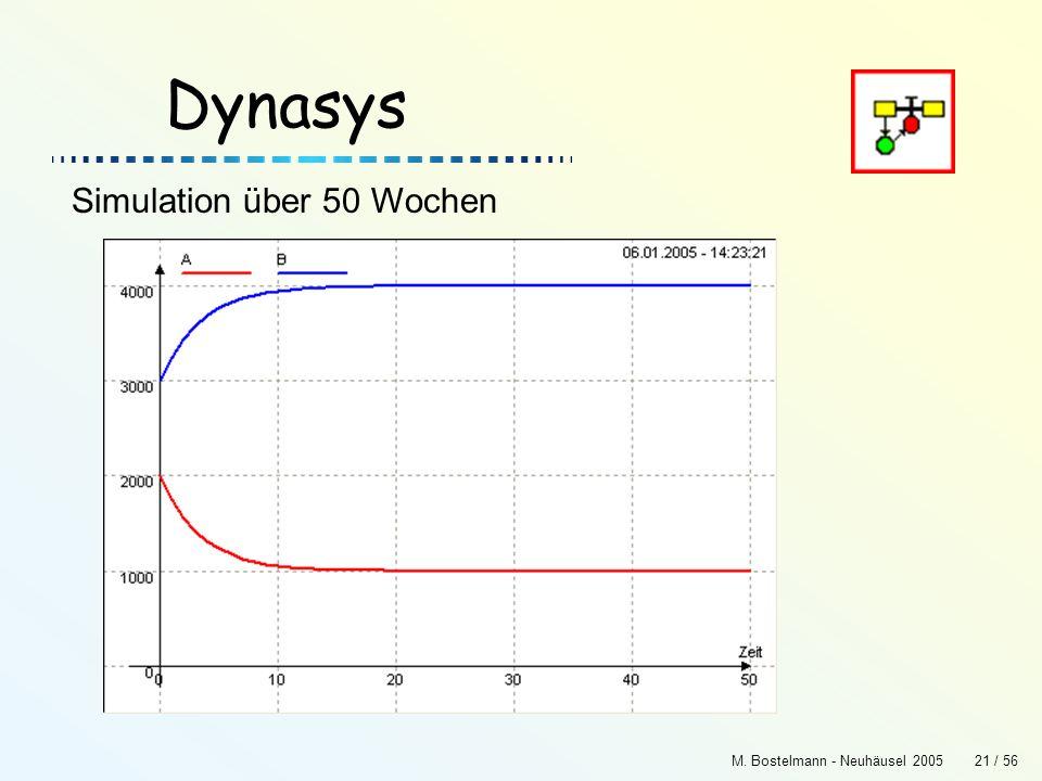 Dynasys Simulation über 50 Wochen M. Bostelmann - Neuhäusel 2005