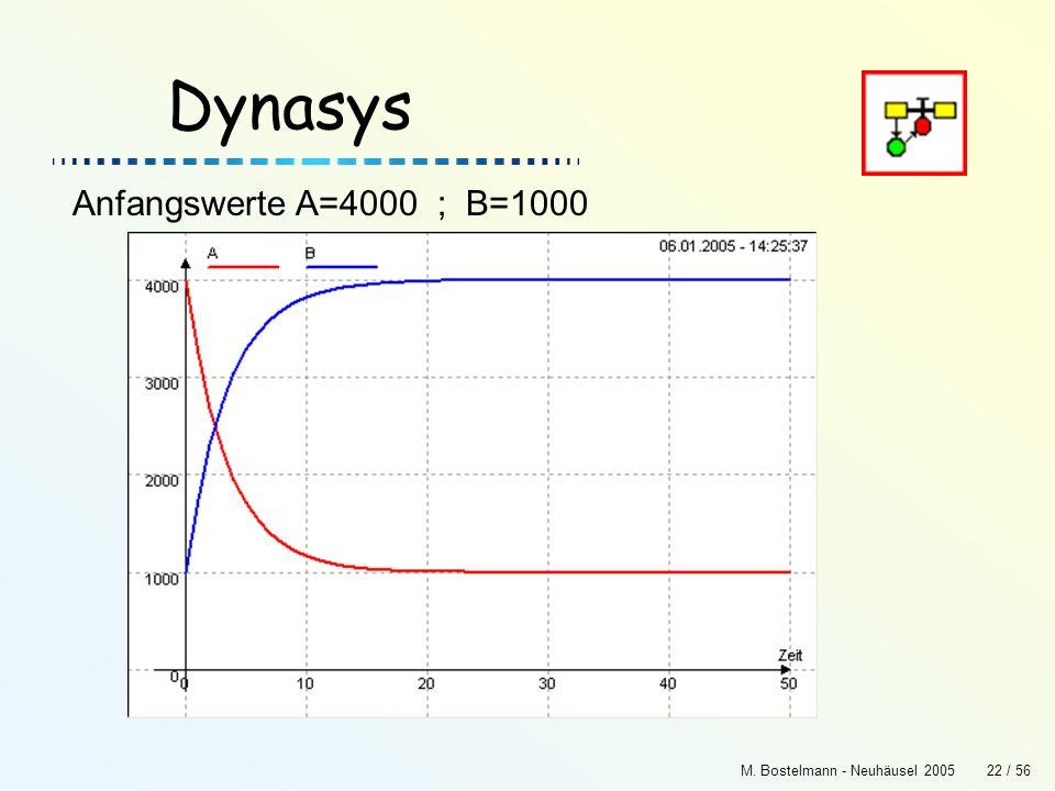 Dynasys Anfangswerte A=4000 ; B=1000 M. Bostelmann - Neuhäusel 2005
