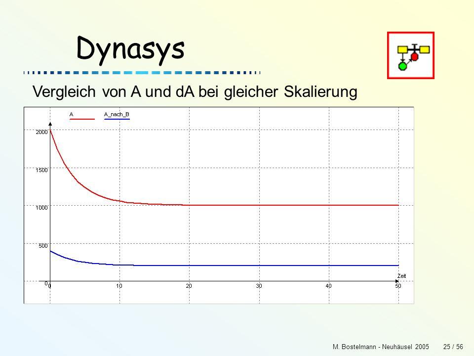 Dynasys Vergleich von A und dA bei gleicher Skalierung