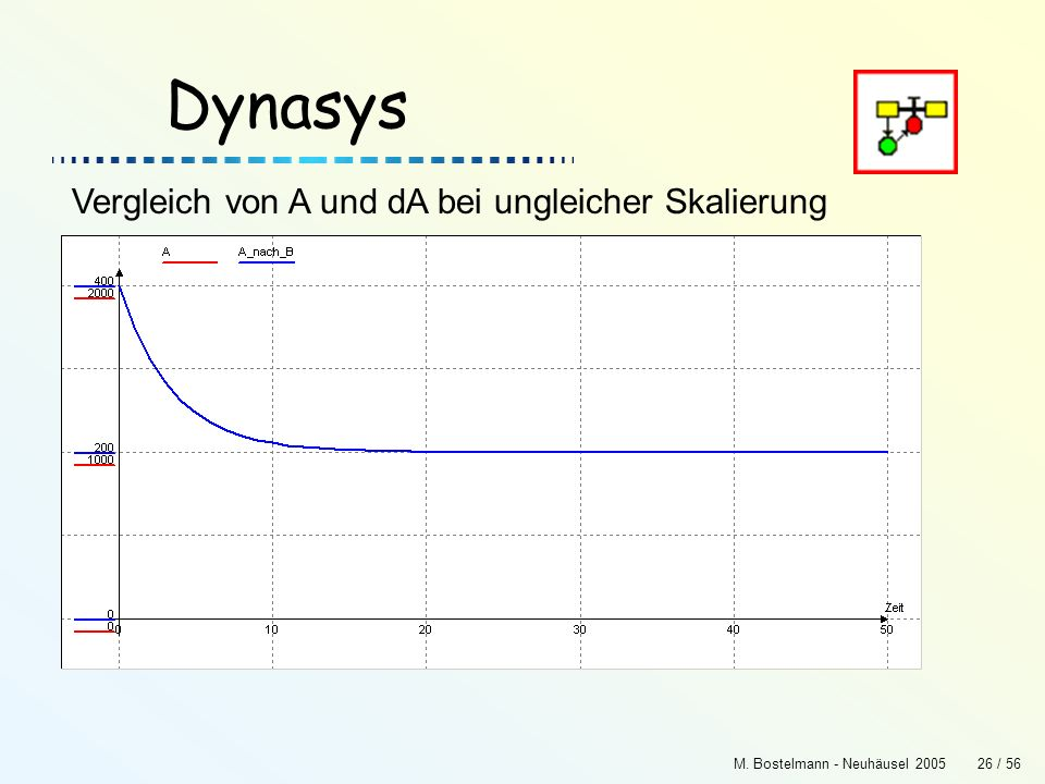 Dynasys Vergleich von A und dA bei ungleicher Skalierung