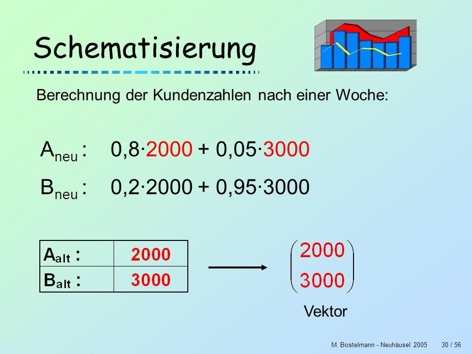 Schematisierung Aneu : 0,8·2000 + 0,05·3000