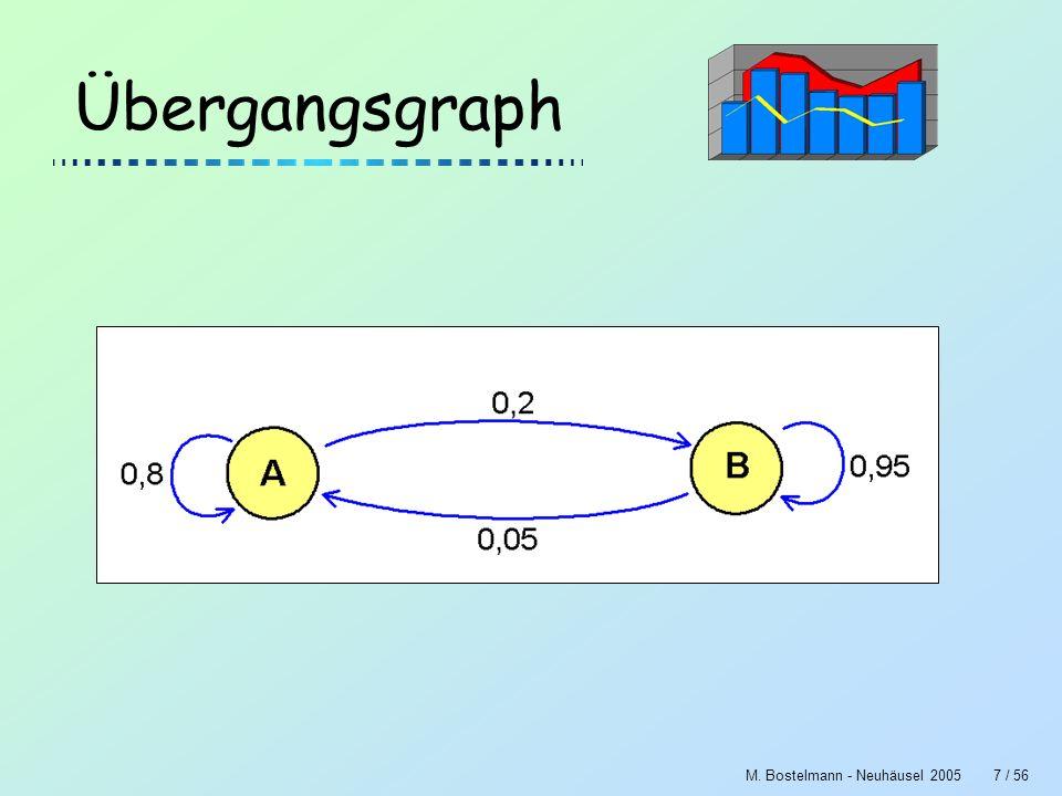 Übergangsgraph M. Bostelmann - Neuhäusel 2005