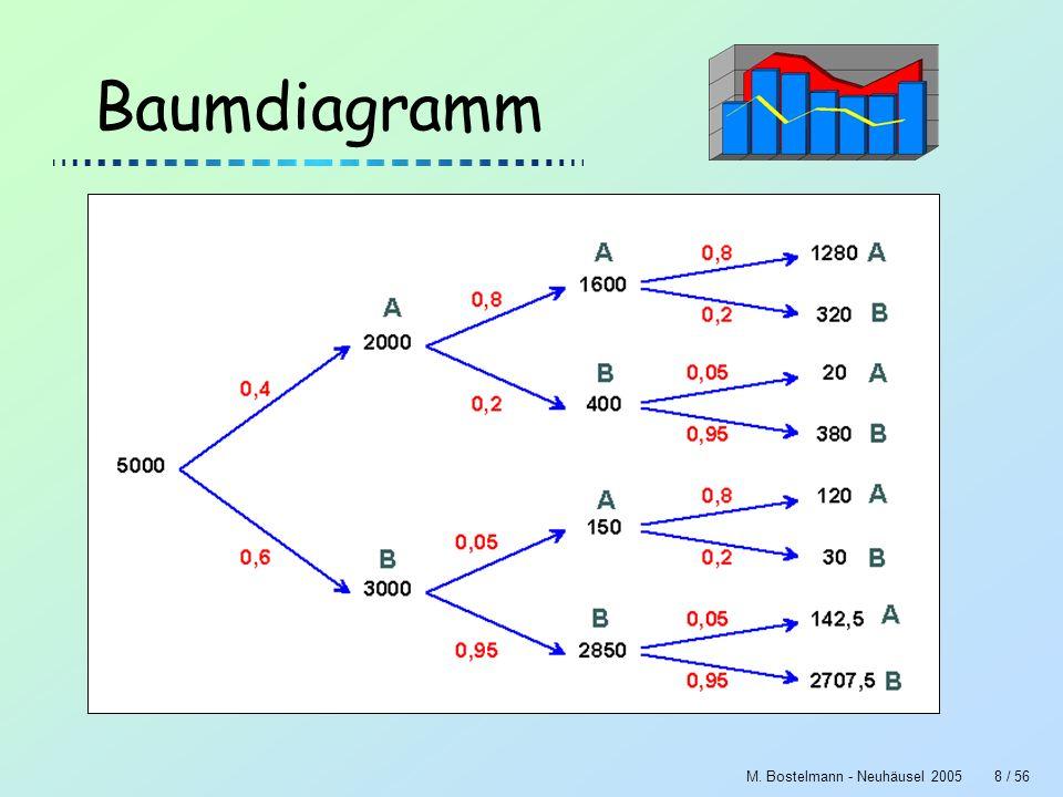 Baumdiagramm M. Bostelmann - Neuhäusel 2005