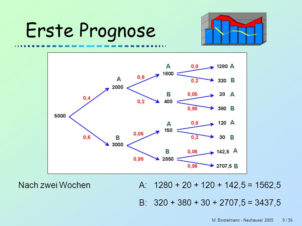 Erste Prognose Nach zwei Wochen A: 1280 + 20 + 120 + 142,5 = 1562,5