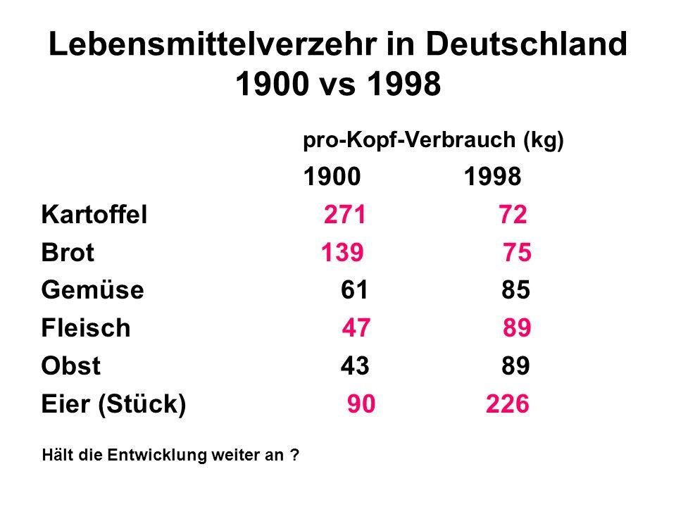 Lebensmittelverzehr in Deutschland 1900 vs 1998