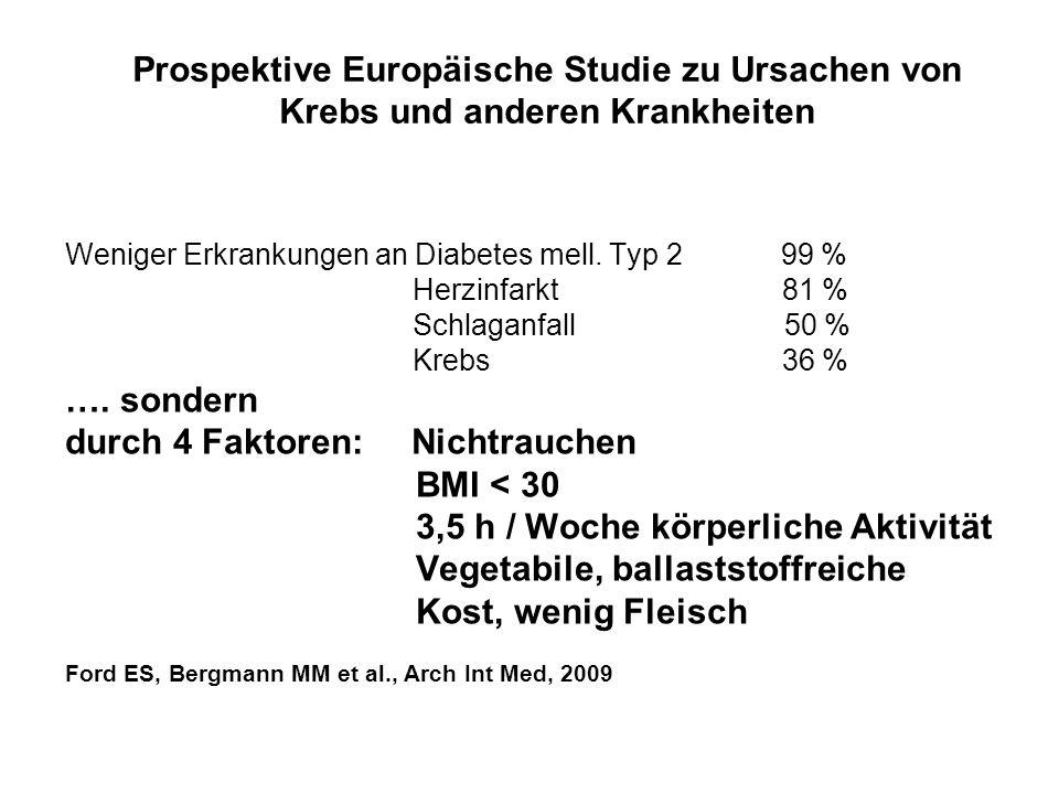 durch 4 Faktoren: Nichtrauchen BMI < 30