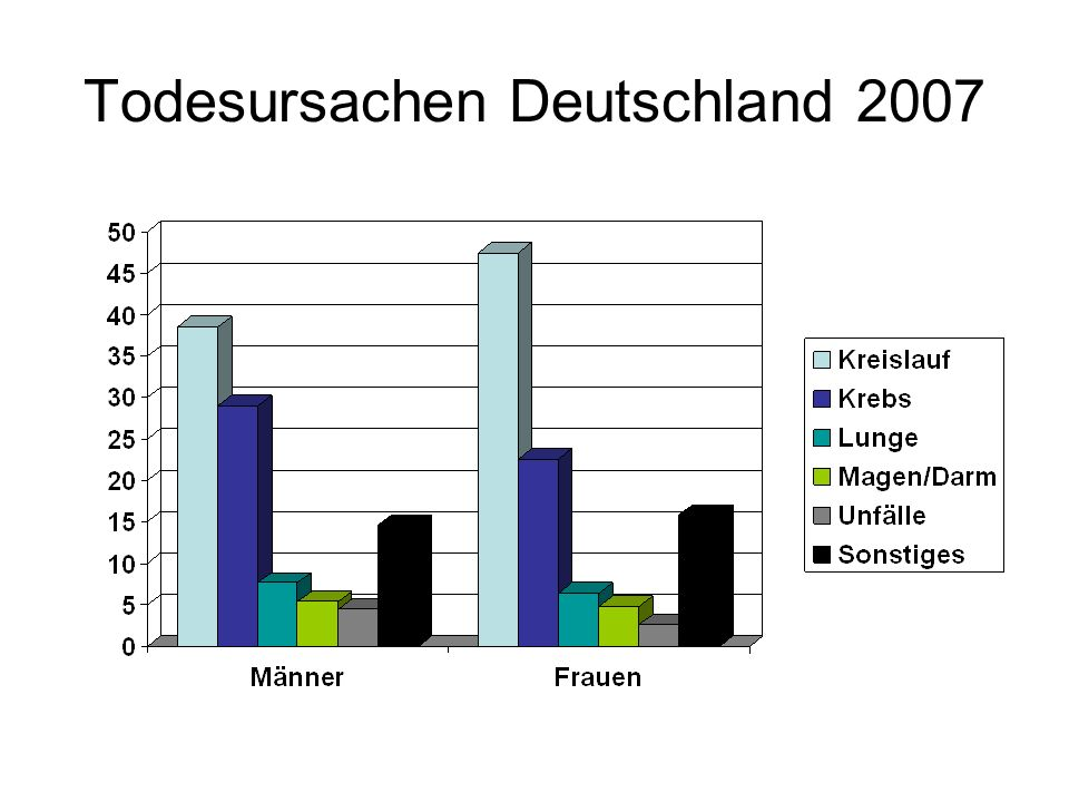 Todesursachen Deutschland 2007