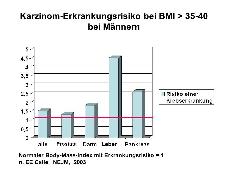 Karzinom-Erkrankungsrisiko bei BMI > 35-40 bei Männern