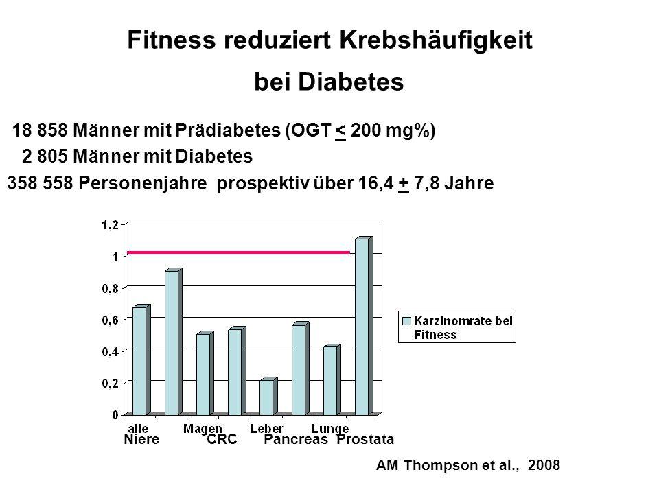 Fitness reduziert Krebshäufigkeit bei Diabetes