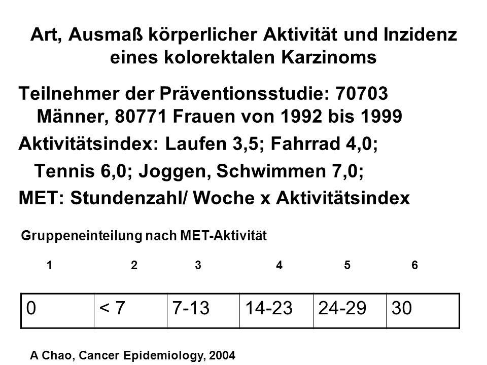 Aktivitätsindex: Laufen 3,5; Fahrrad 4,0;