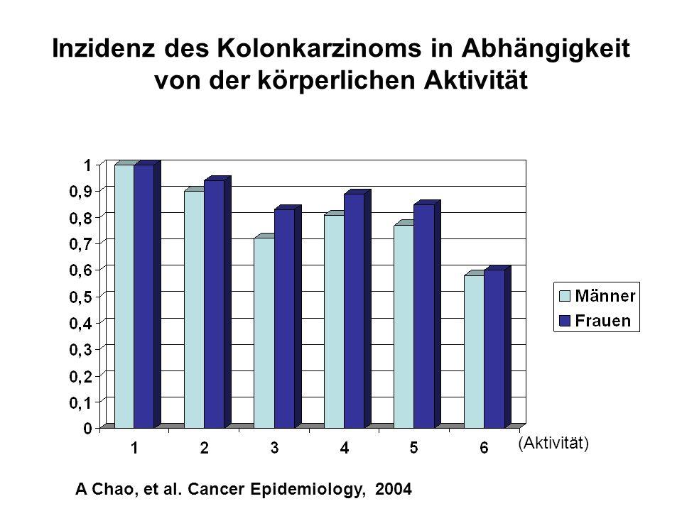 Inzidenz des Kolonkarzinoms in Abhängigkeit von der körperlichen Aktivität