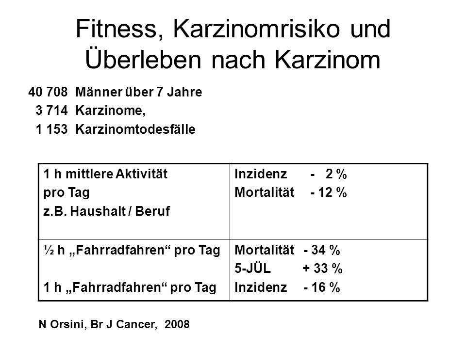Fitness, Karzinomrisiko und Überleben nach Karzinom