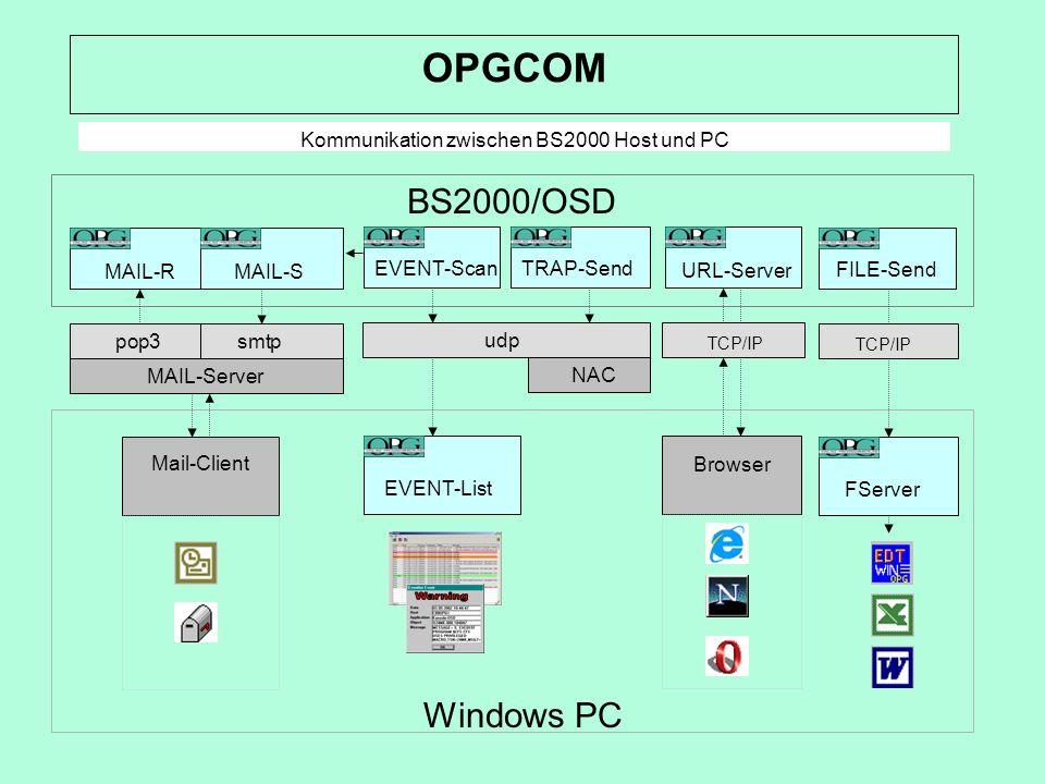 Kommunikation zwischen BS2000 Host und PC