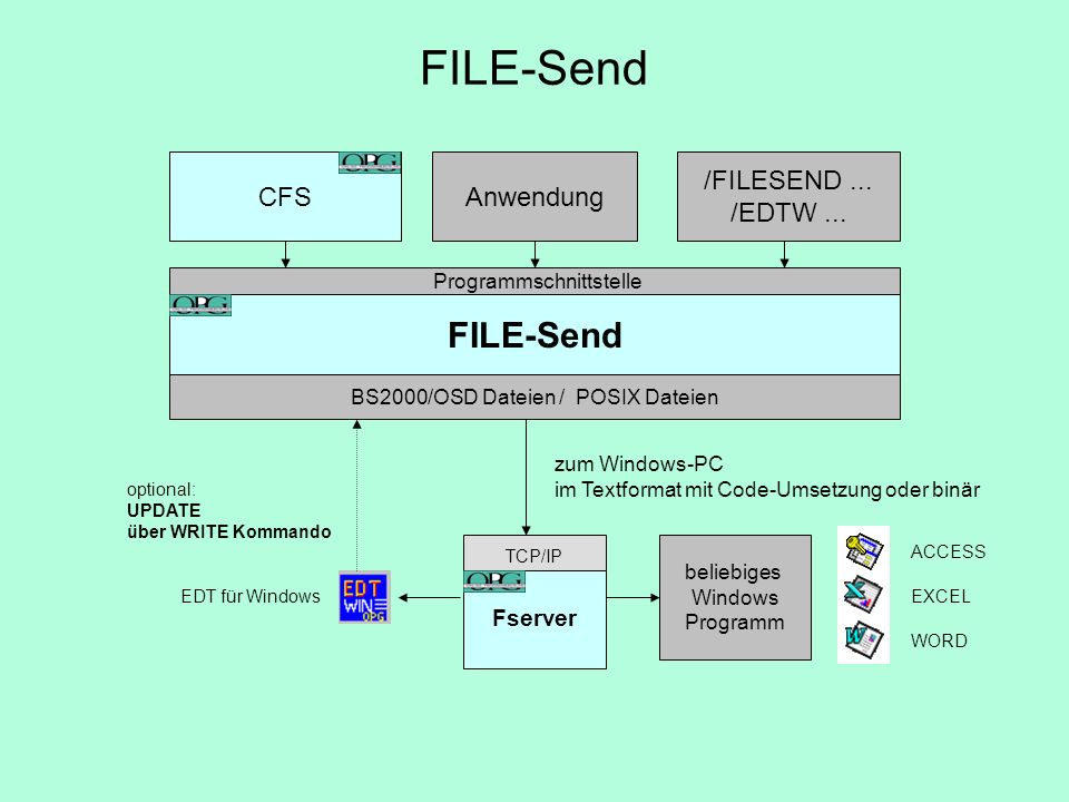 FILE-Send FILE-Send CFS Anwendung /FILESEND ... /EDTW ... Fserver