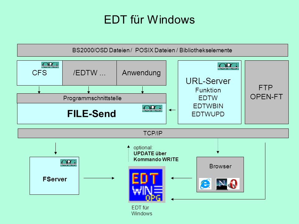 EDT für Windows FILE-Send URL-Server Funktion EDTW EDTWBIN CFS