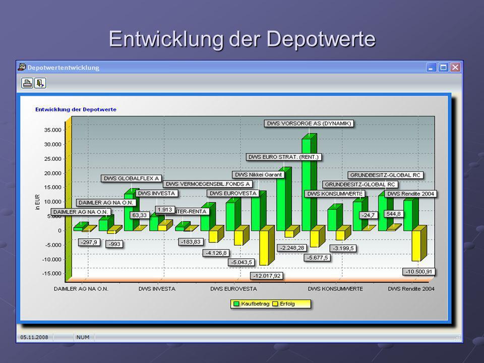 Entwicklung der Depotwerte