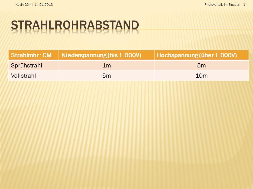 Strahlrohrabstand Strahlrohr : CM Niederspannung (bis 1.000V)