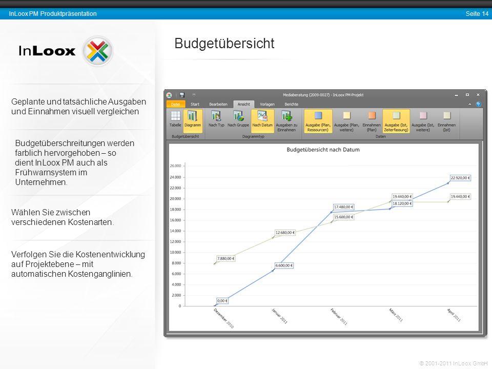 BudgetübersichtGeplante und tatsächliche Ausgaben und Einnahmen visuell vergleichen.