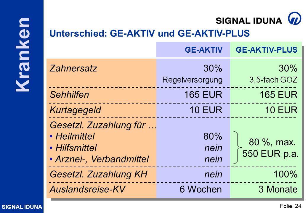 Unterschied: GE-AKTIV und GE-AKTIV-PLUS