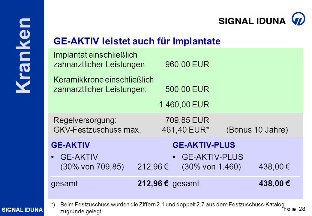 GE-AKTIV leistet auch für Implantate