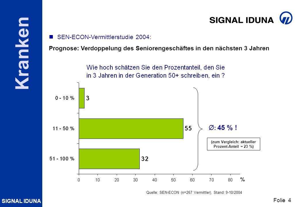 (zum Vergleich: aktueller Prozent-Anteil = 23 %)