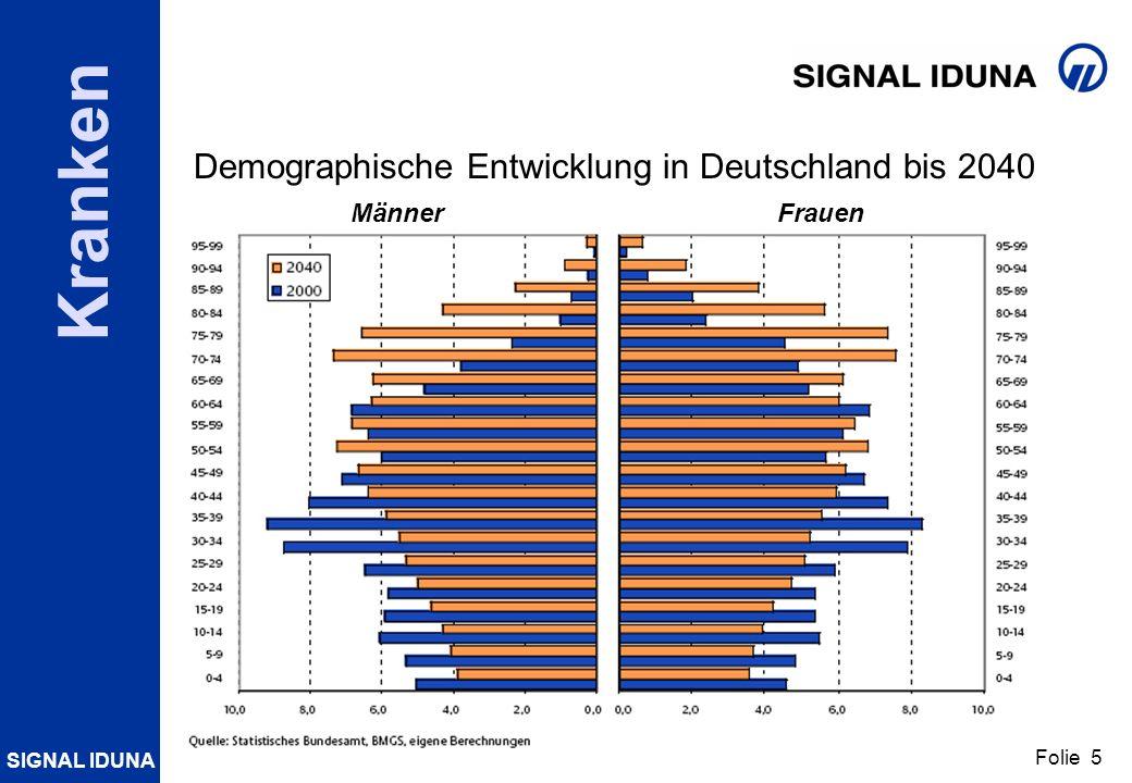 Demographische Entwicklung in Deutschland bis 2040