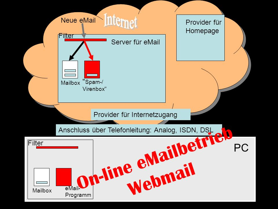 On-line eMailbetrieb Webmail Neue eMail Filter Spam-/ Virenbox