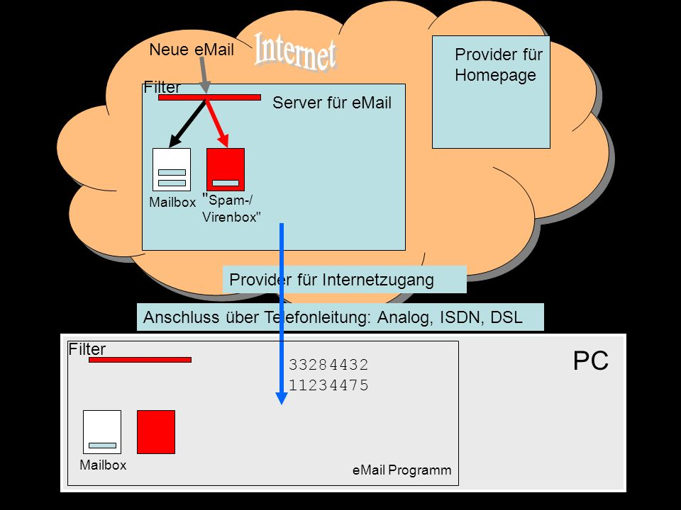 Neue eMail Filter Spam-/ Virenbox Filter 33284432 11234475 Mailbox