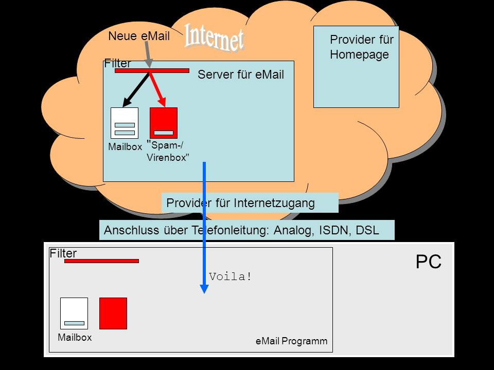 Neue eMail Filter Spam-/ Virenbox Filter Voila! Mailbox Mailbox