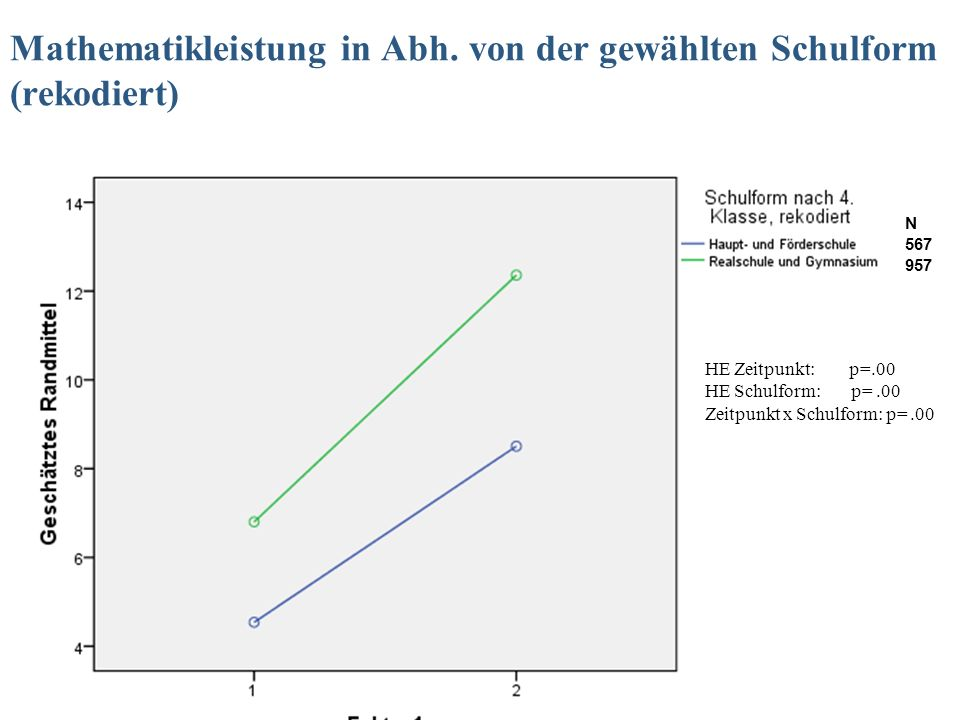 Mathematikleistung in Abh. von der gewählten Schulform (rekodiert)
