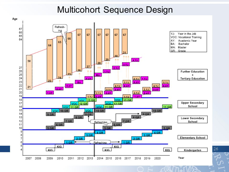 Multicohort Sequence Design