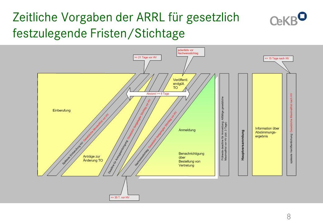 Zeitliche Vorgaben der ARRL für gesetzlich festzulegende Fristen/Stichtage